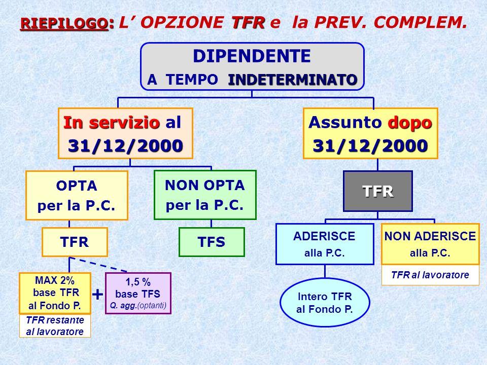 RIEPILOGO: L' OPZIONE TFR e la PREV. COMPLEM.