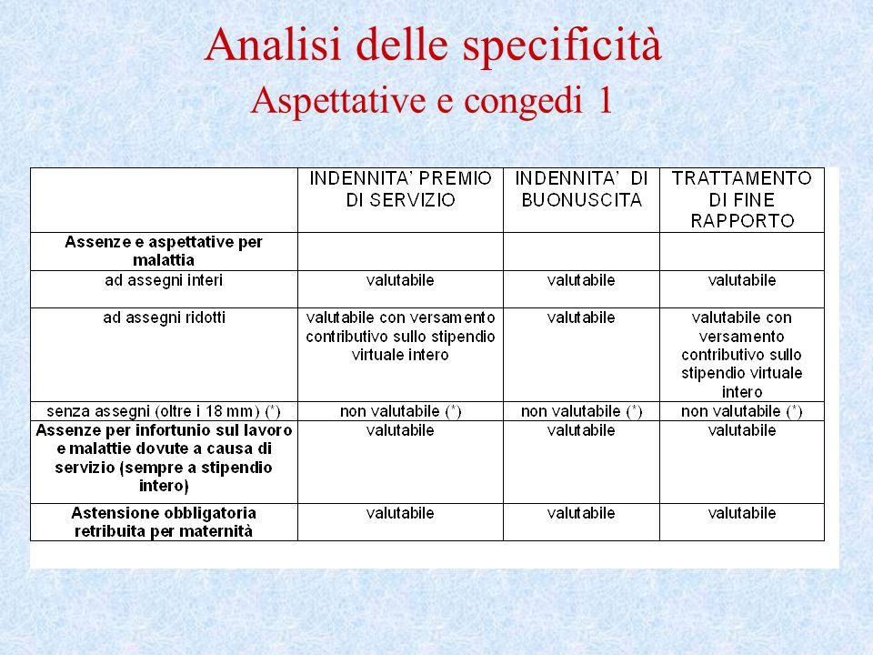 Analisi delle specificità Aspettative e congedi 1