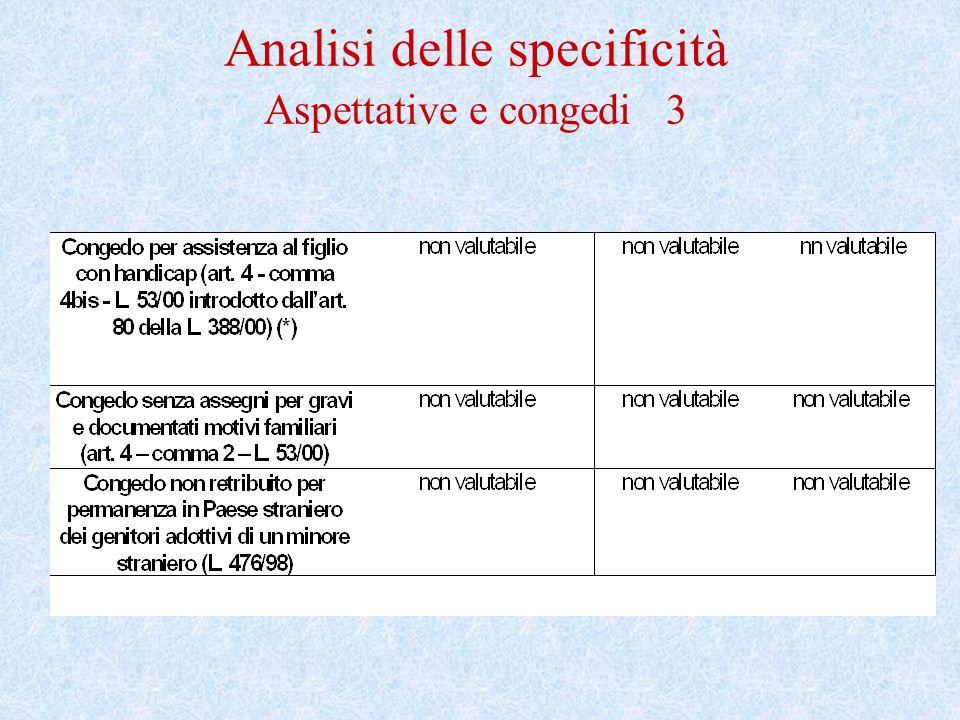 Analisi delle specificità Aspettative e congedi 3