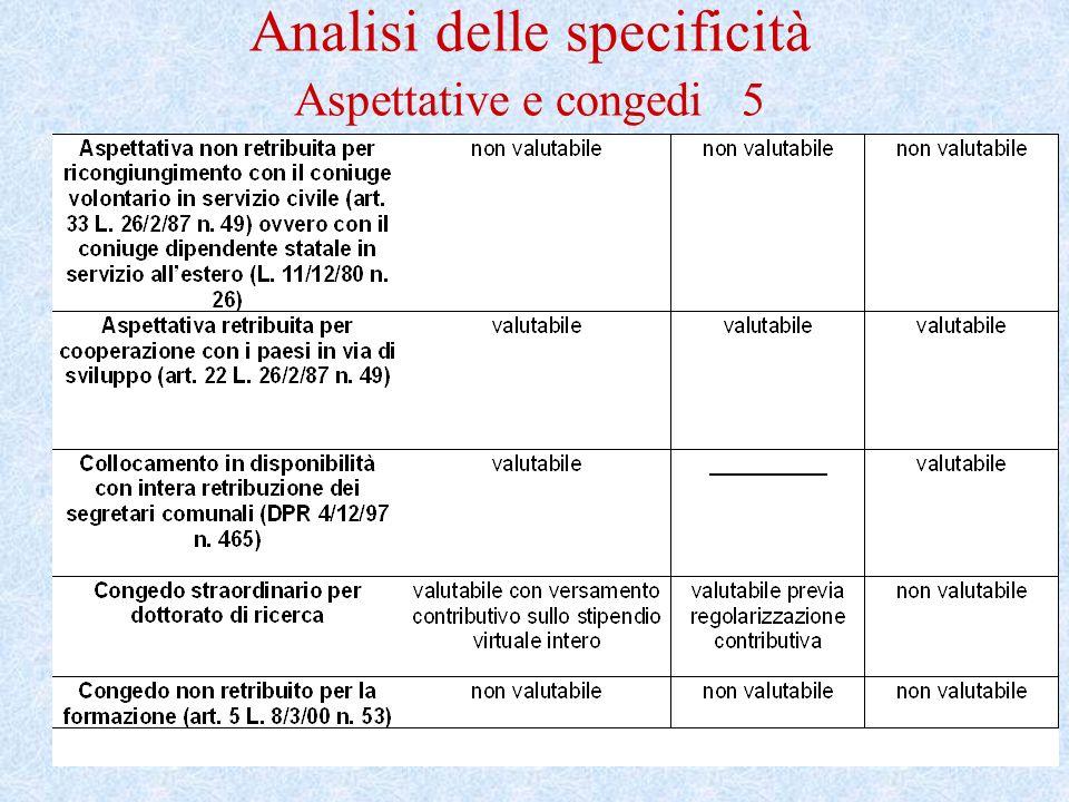 Analisi delle specificità Aspettative e congedi 5
