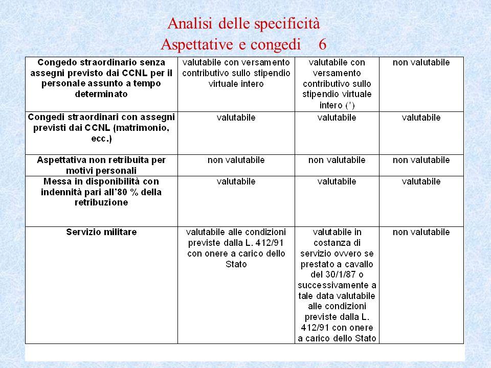 Analisi delle specificità Aspettative e congedi 6