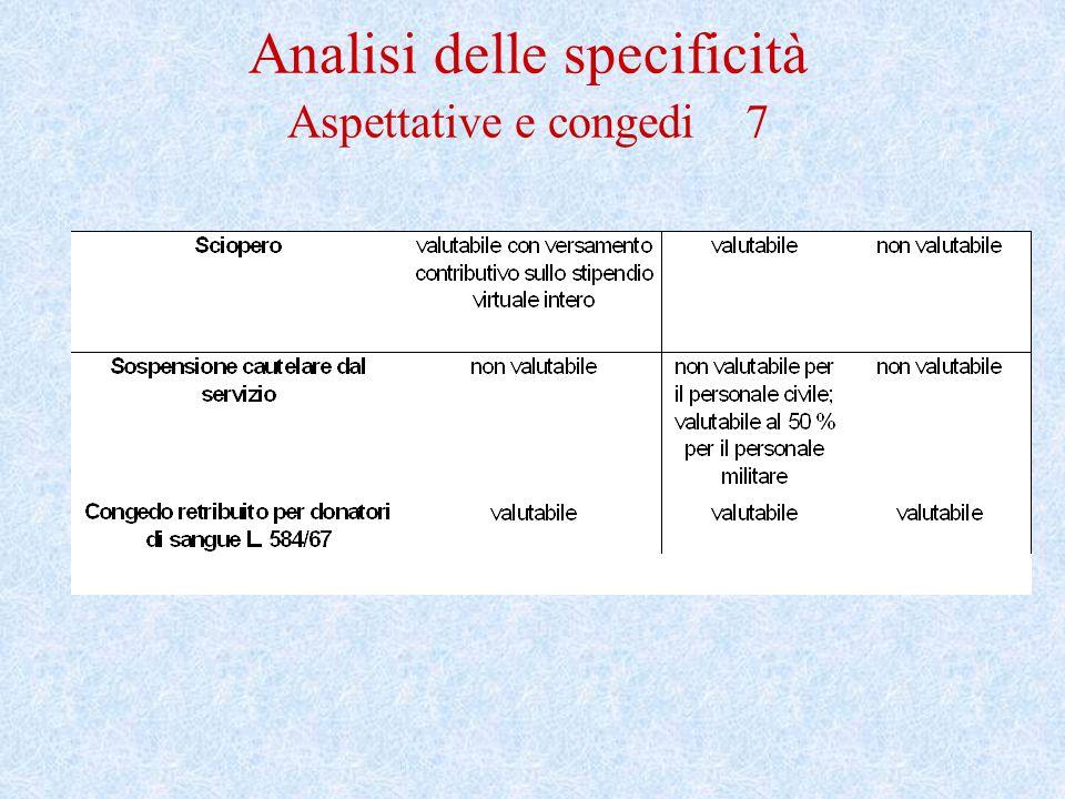 Analisi delle specificità Aspettative e congedi 7