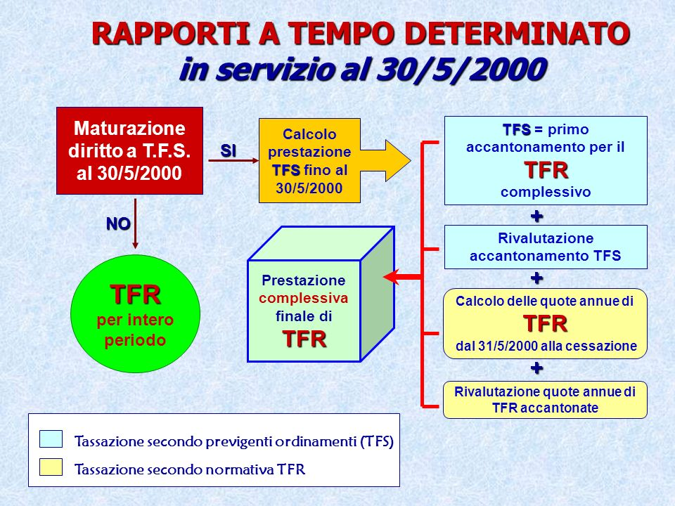 RAPPORTI A TEMPO DETERMINATO in servizio al 30/5/2000