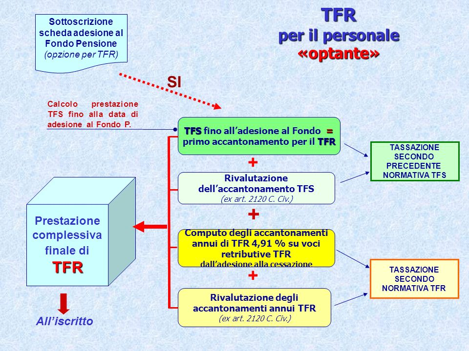 TFR per il personale «optante»