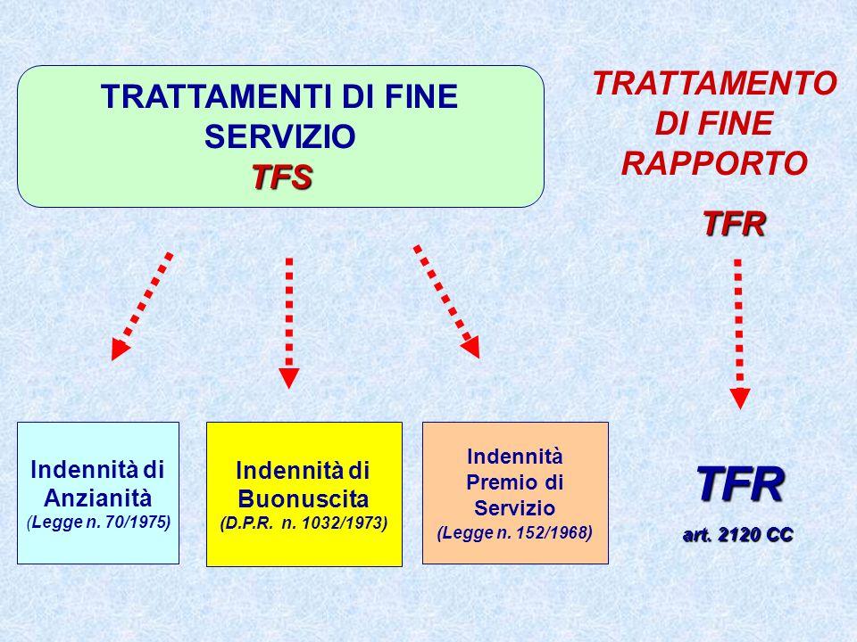TFR TRATTAMENTO DI FINE RAPPORTO TRATTAMENTI DI FINE SERVIZIO TFS TFR