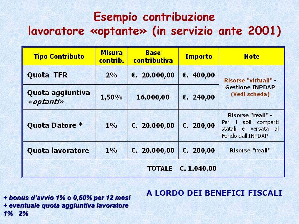 Esempio contribuzione lavoratore «optante» (in servizio ante 2001)