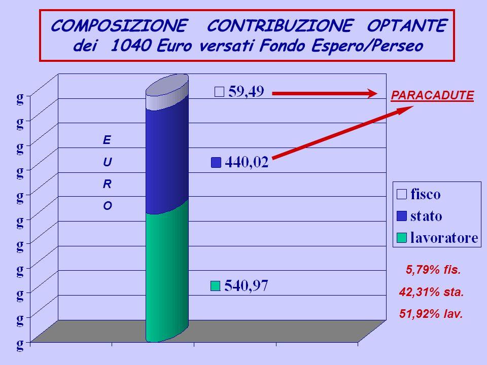 COMPOSIZIONE CONTRIBUZIONE OPTANTE dei 1040 Euro versati Fondo Espero/Perseo