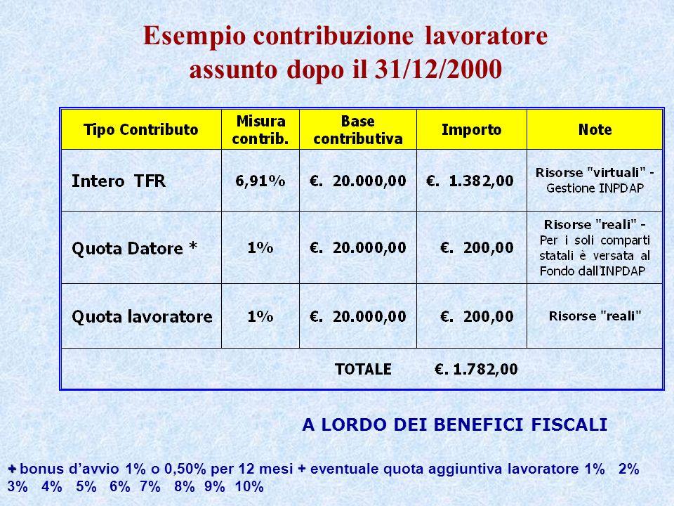 Esempio contribuzione lavoratore assunto dopo il 31/12/2000