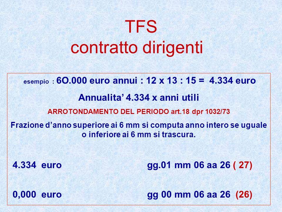 TFS contratto dirigenti