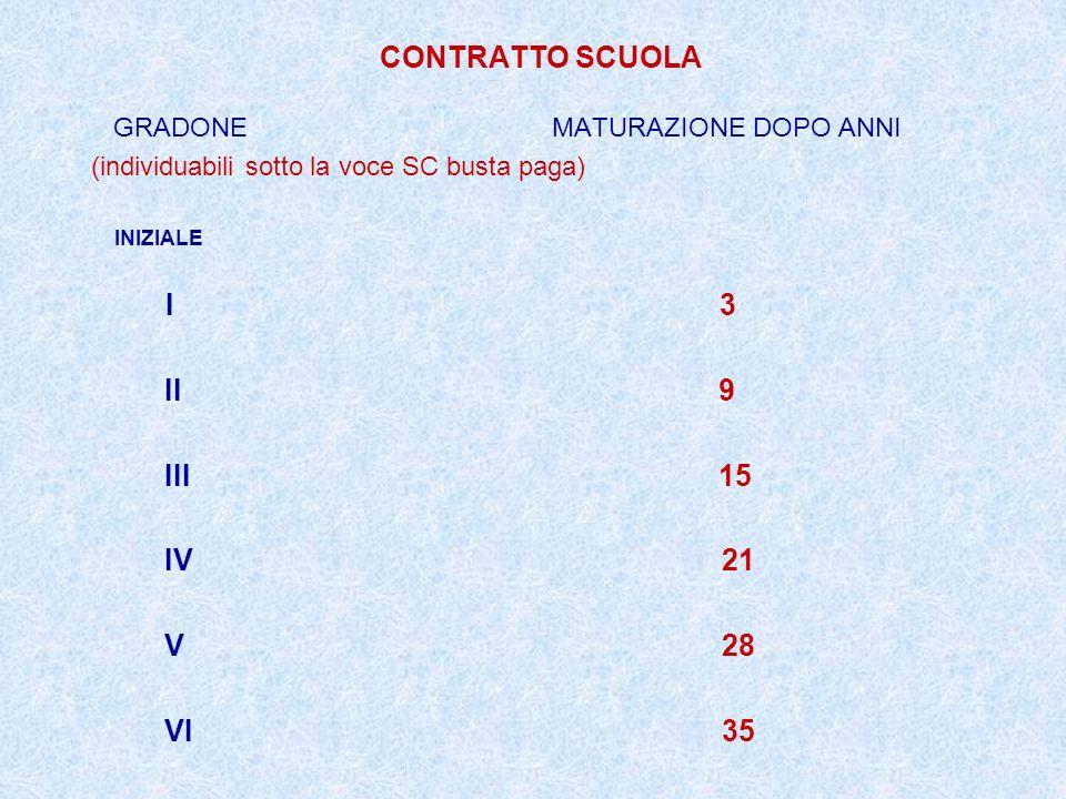 CONTRATTO SCUOLA II 9 III 15 IV 21 V 28 VI 35