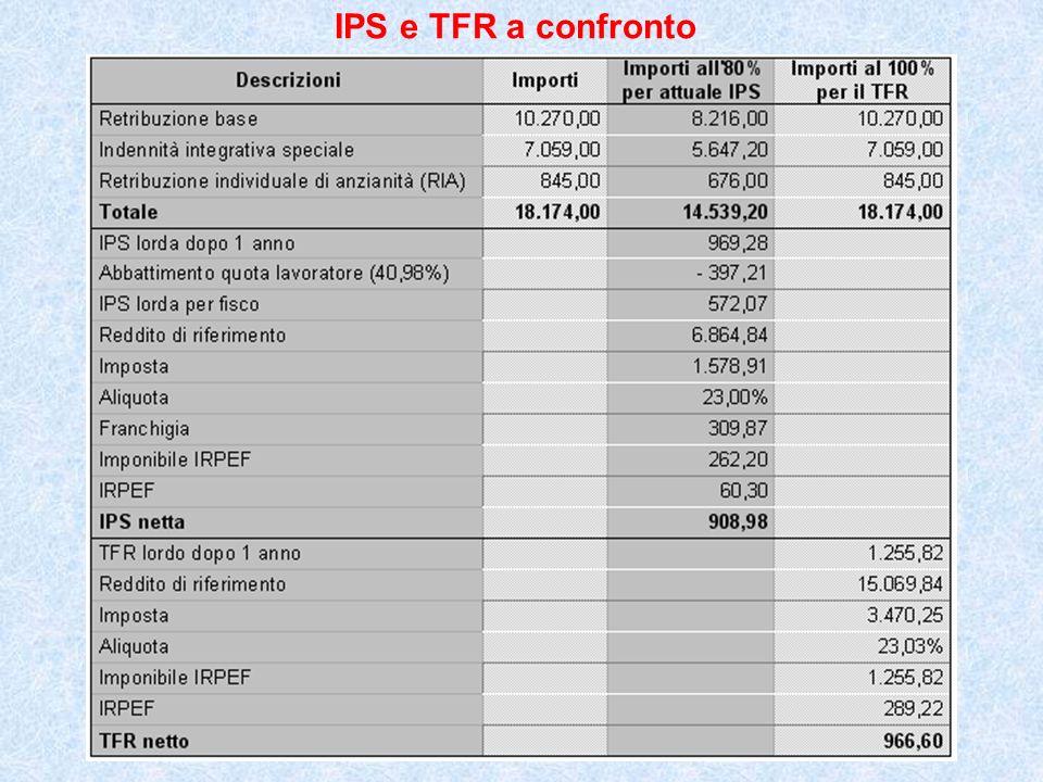 IPS e TFR a confronto