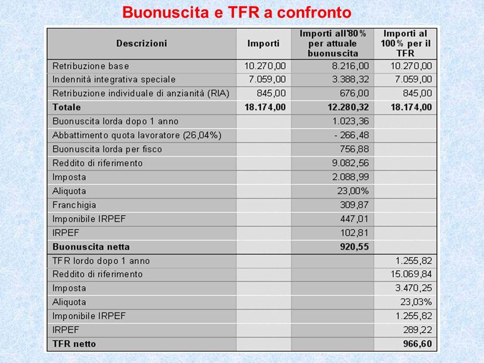 Buonuscita e TFR a confronto