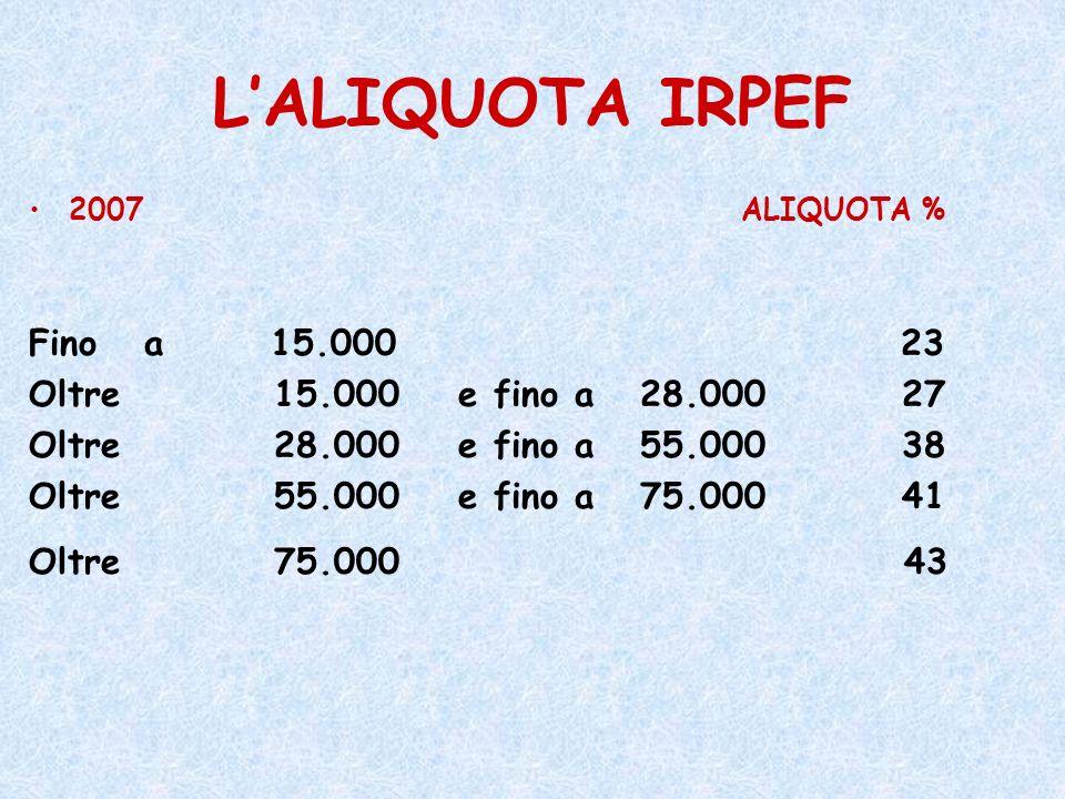 L'ALIQUOTA IRPEF Fino a 15.000 23 Oltre 15.000 e fino a 28.000 27