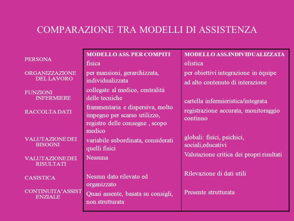 COMPARAZIONE TRA MODELLI DI ASSISTENZA