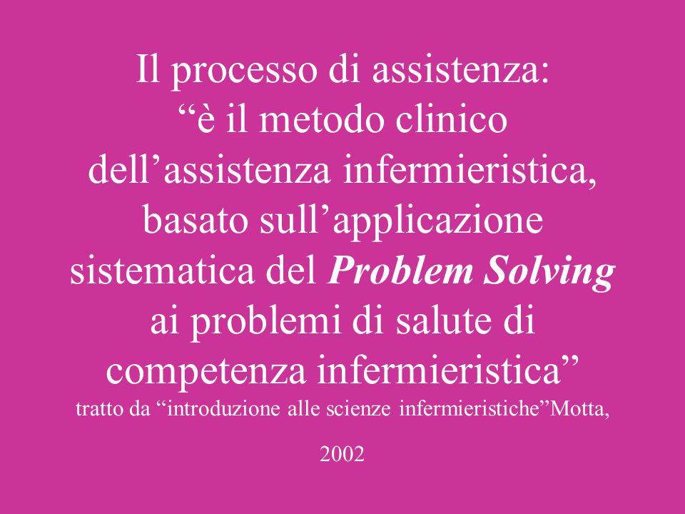 Il processo di assistenza: è il metodo clinico dell'assistenza infermieristica, basato sull'applicazione sistematica del Problem Solving ai problemi di salute di competenza infermieristica tratto da introduzione alle scienze infermieristiche Motta, 2002