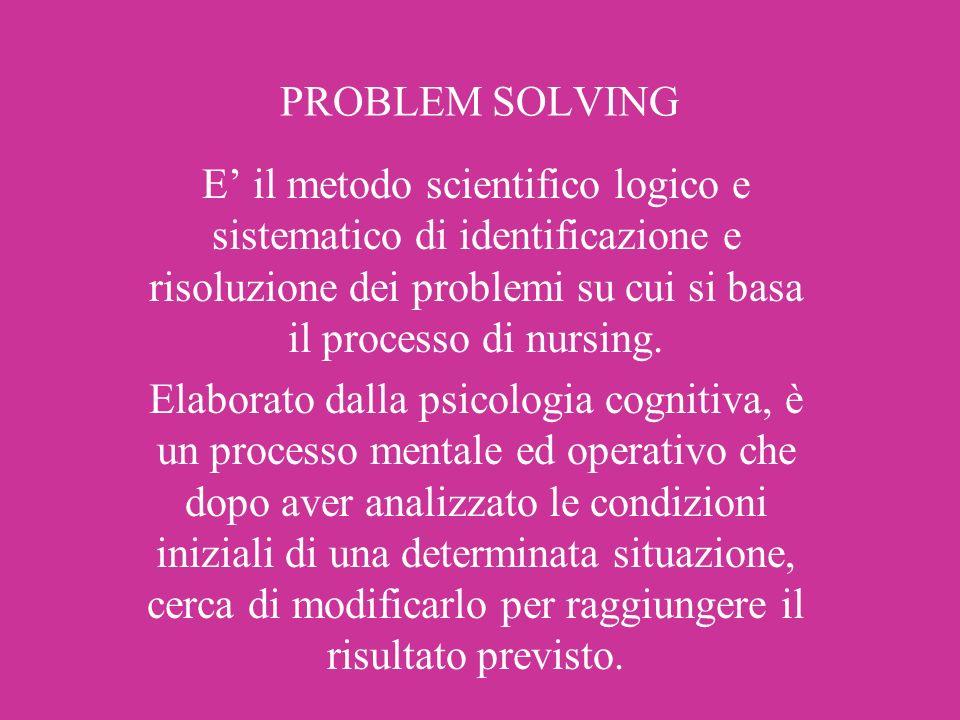 PROBLEM SOLVING E' il metodo scientifico logico e sistematico di identificazione e risoluzione dei problemi su cui si basa il processo di nursing.