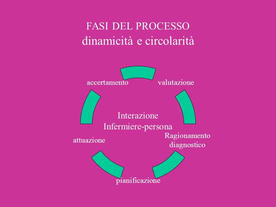 FASI DEL PROCESSO dinamicità e circolarità