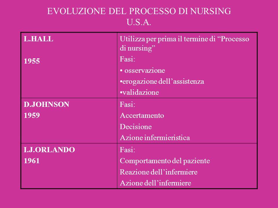 EVOLUZIONE DEL PROCESSO DI NURSING U.S.A.