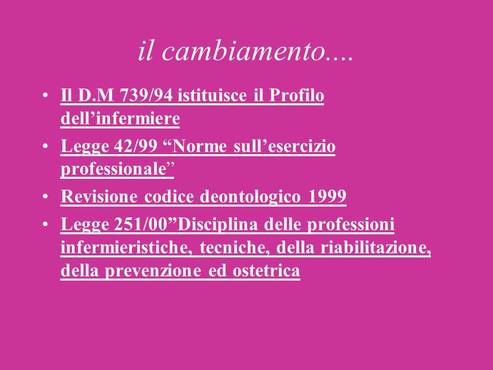 il cambiamento.... Il D.M 739/94 istituisce il Profilo dell'infermiere