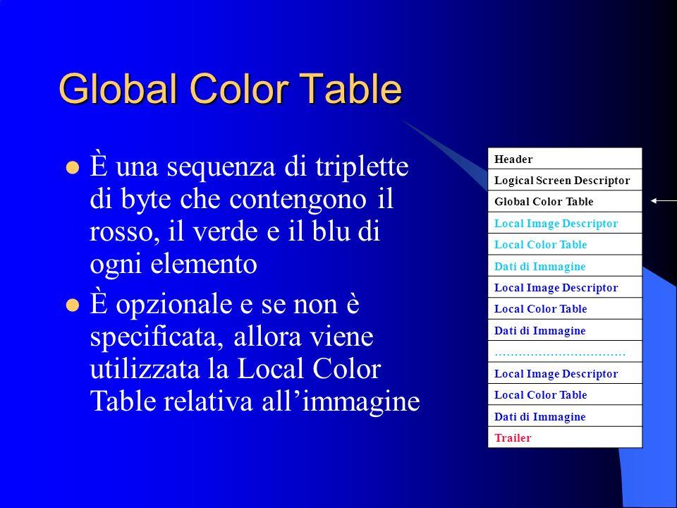 Global Color Table È una sequenza di triplette di byte che contengono il rosso, il verde e il blu di ogni elemento.