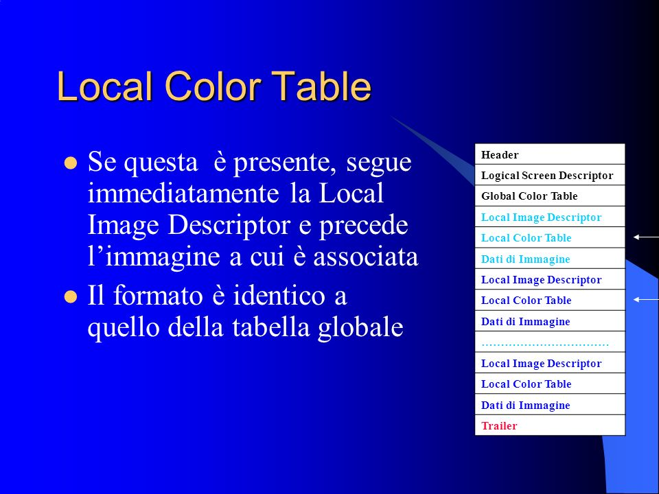 Local Color Table Se questa è presente, segue immediatamente la Local Image Descriptor e precede l'immagine a cui è associata.