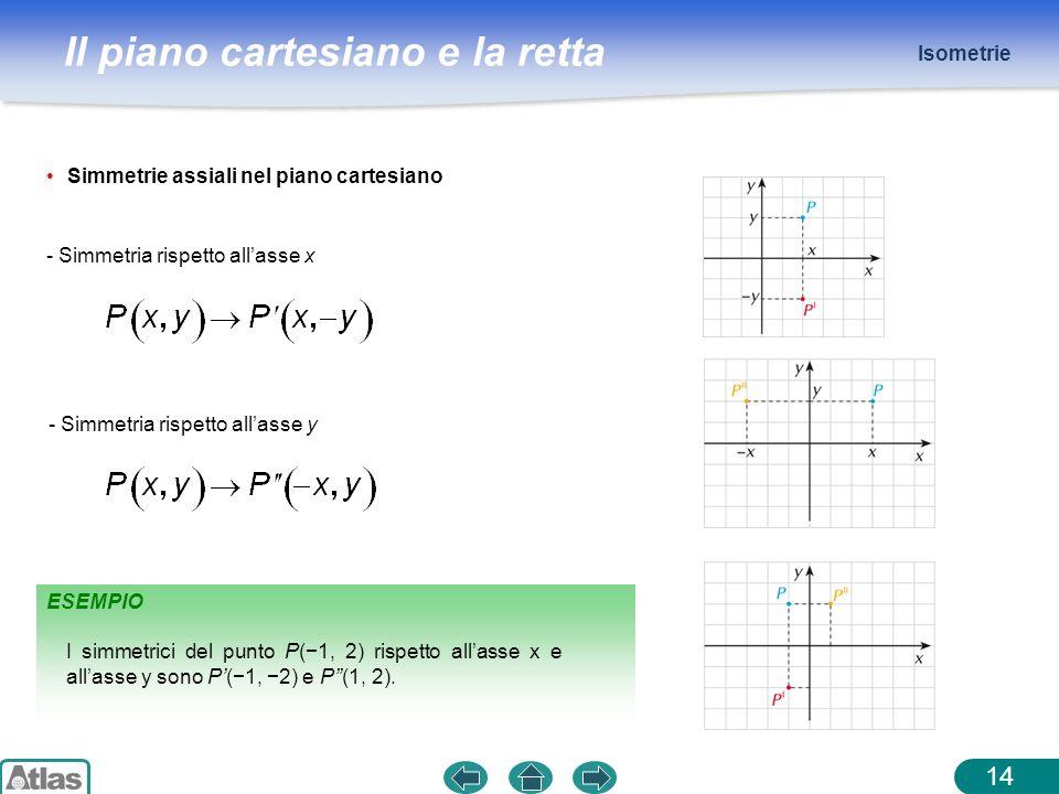 Isometrie Simmetrie assiali nel piano cartesiano. - Simmetria rispetto all'asse x. - Simmetria rispetto all'asse y.