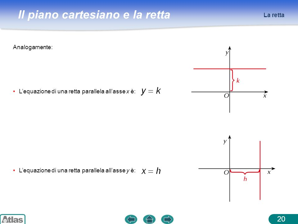 La retta Analogamente: L'equazione di una retta parallela all'asse x è: L'equazione di una retta parallela all'asse y è: