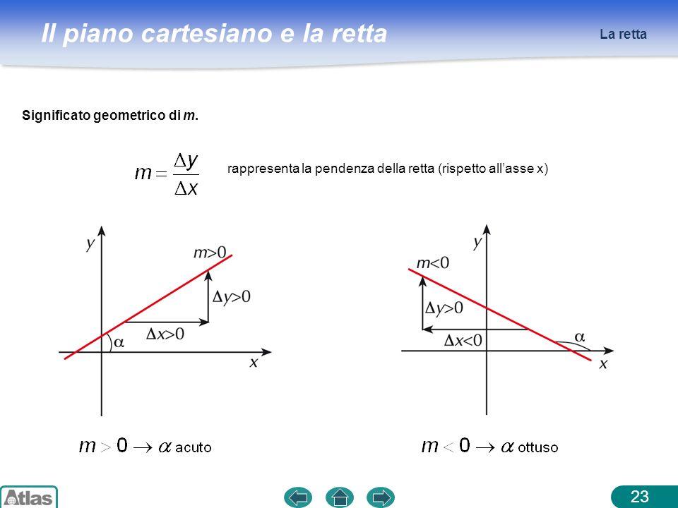 La retta Significato geometrico di m. rappresenta la pendenza della retta (rispetto all'asse x)