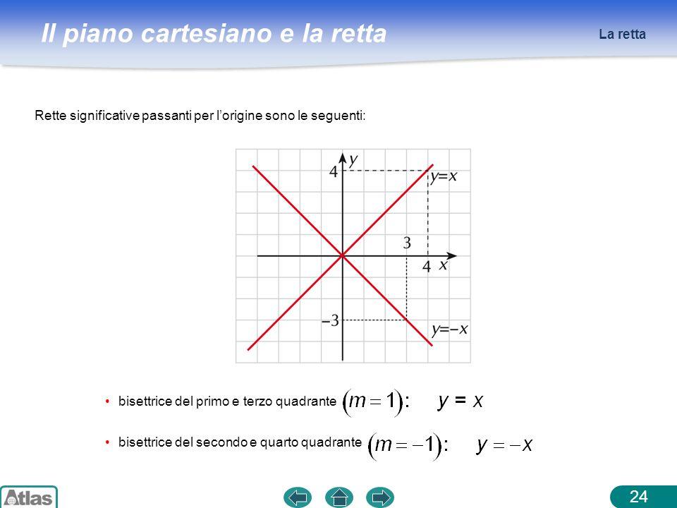 La retta Rette significative passanti per l'origine sono le seguenti: bisettrice del primo e terzo quadrante.