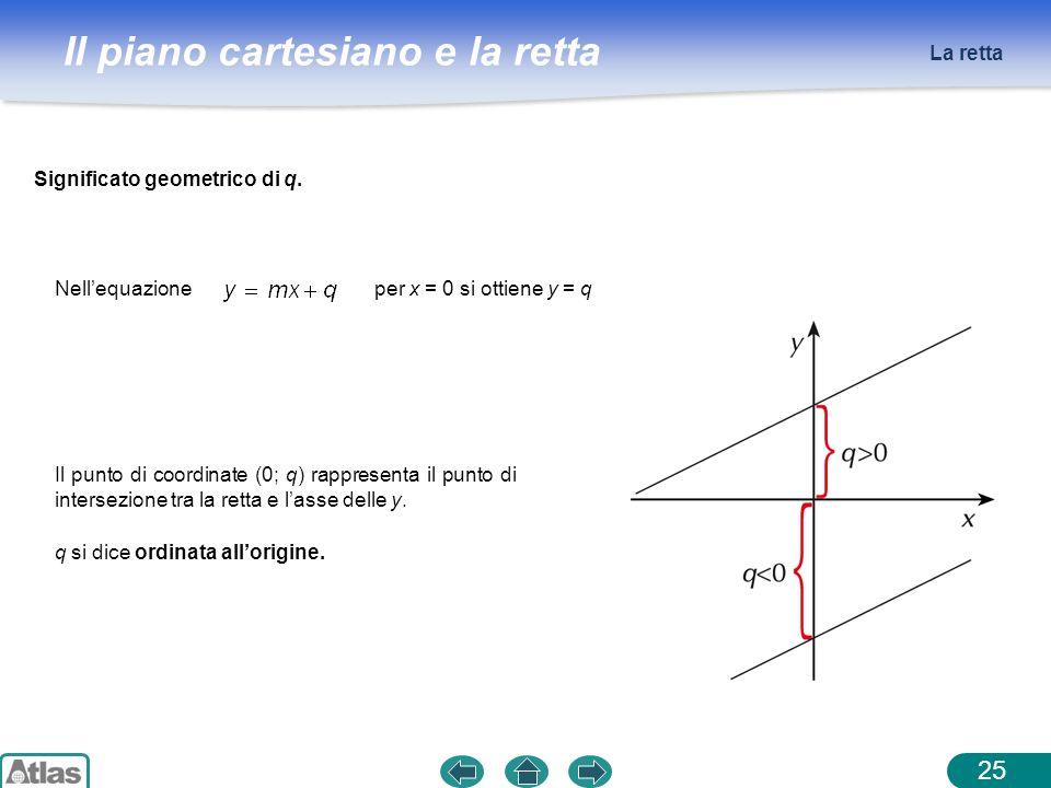 La retta Significato geometrico di q. Nell'equazione. per x = 0 si ottiene y = q.