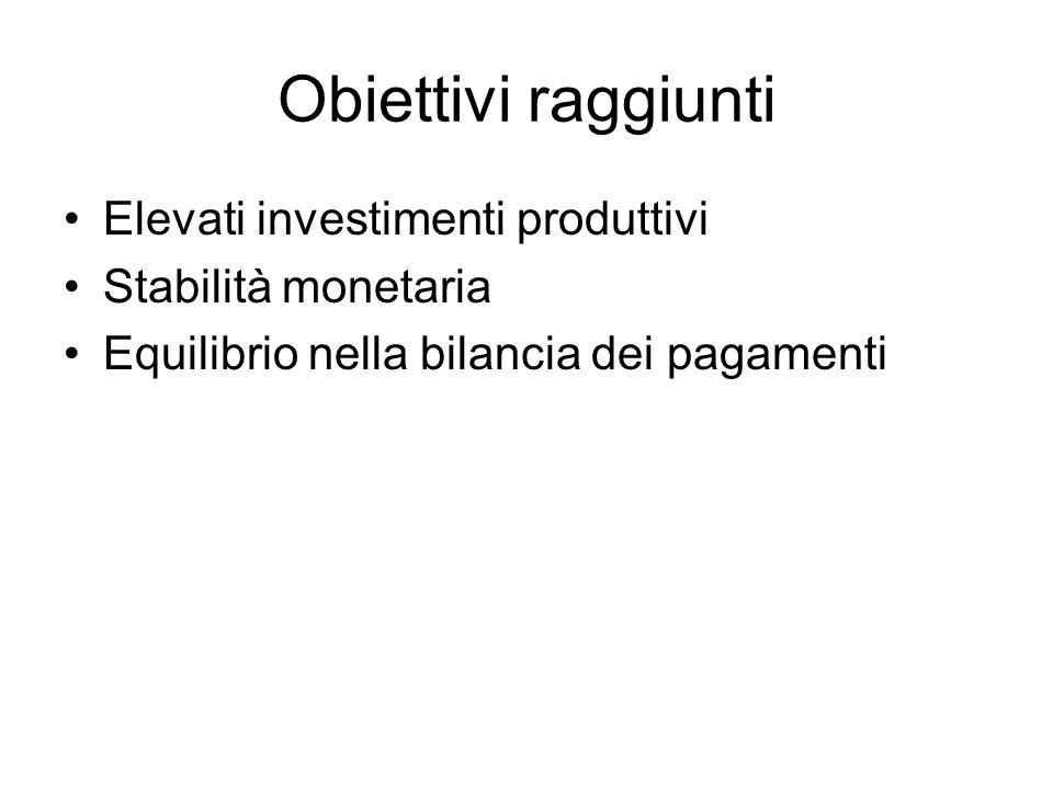 Obiettivi raggiunti Elevati investimenti produttivi
