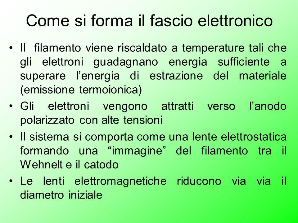 Come si forma il fascio elettronico