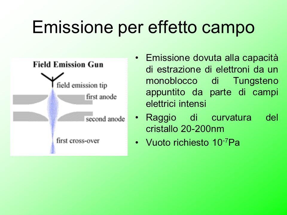 Emissione per effetto campo