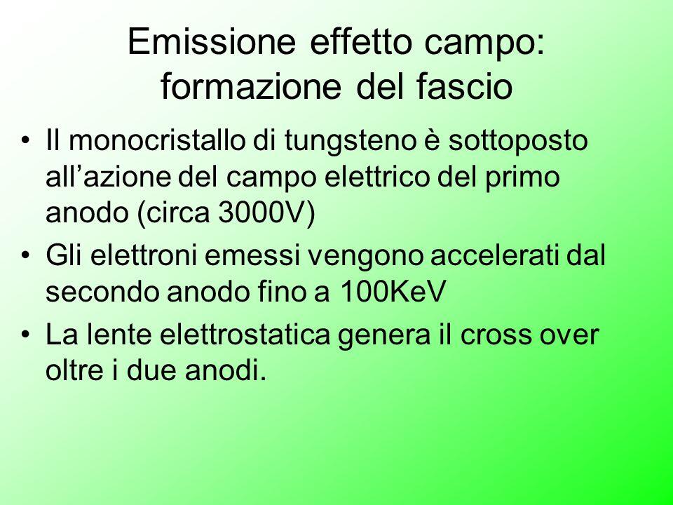Emissione effetto campo: formazione del fascio