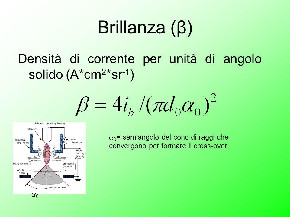 Brillanza (β) Densità di corrente per unità di angolo solido (A*cm2*sr-1) 0.