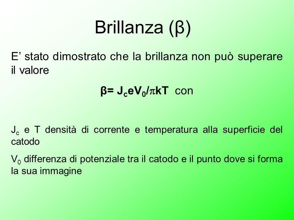 Brillanza (β) E' stato dimostrato che la brillanza non può superare il valore. β= JceV0/kT con.