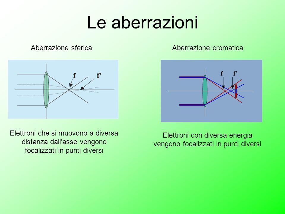 Le aberrazioni Aberrazione sferica