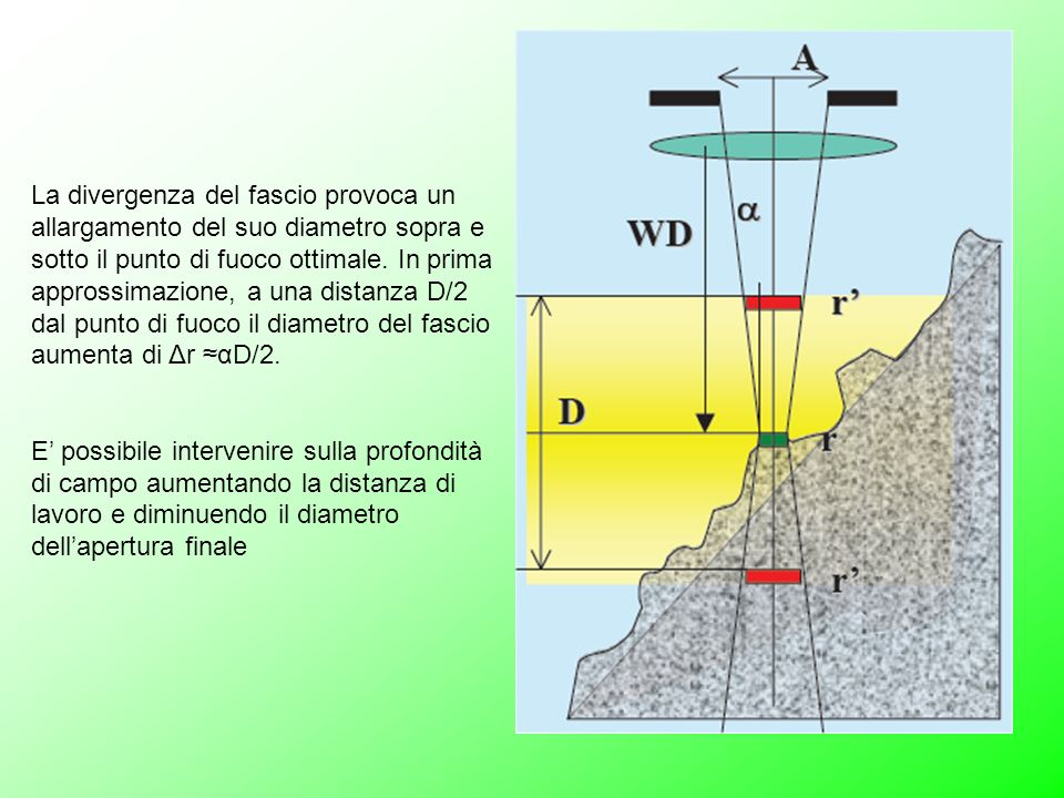 La divergenza del fascio provoca un allargamento del suo diametro sopra e sotto il punto di fuoco ottimale. In prima approssimazione, a una distanza D/2 dal punto di fuoco il diametro del fascio aumenta di Δr ≈αD/2.