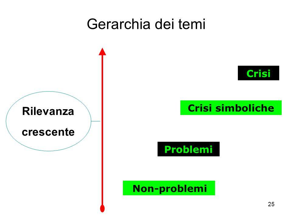 Gerarchia dei temi Rilevanza crescente Crisi Crisi simboliche Problemi