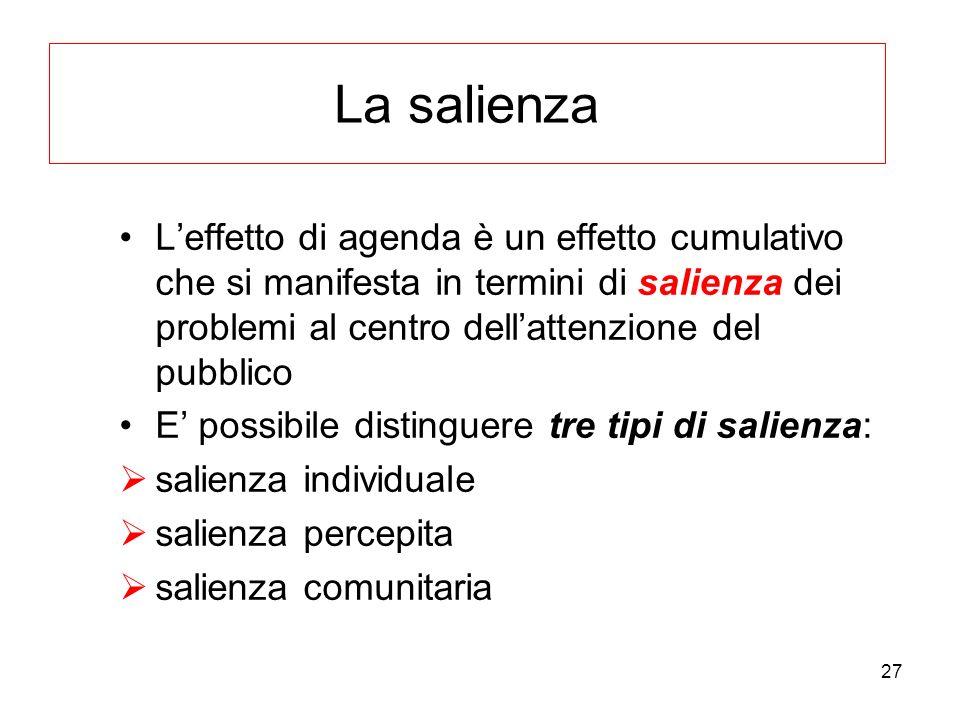 La salienza L'effetto di agenda è un effetto cumulativo che si manifesta in termini di salienza dei problemi al centro dell'attenzione del pubblico.