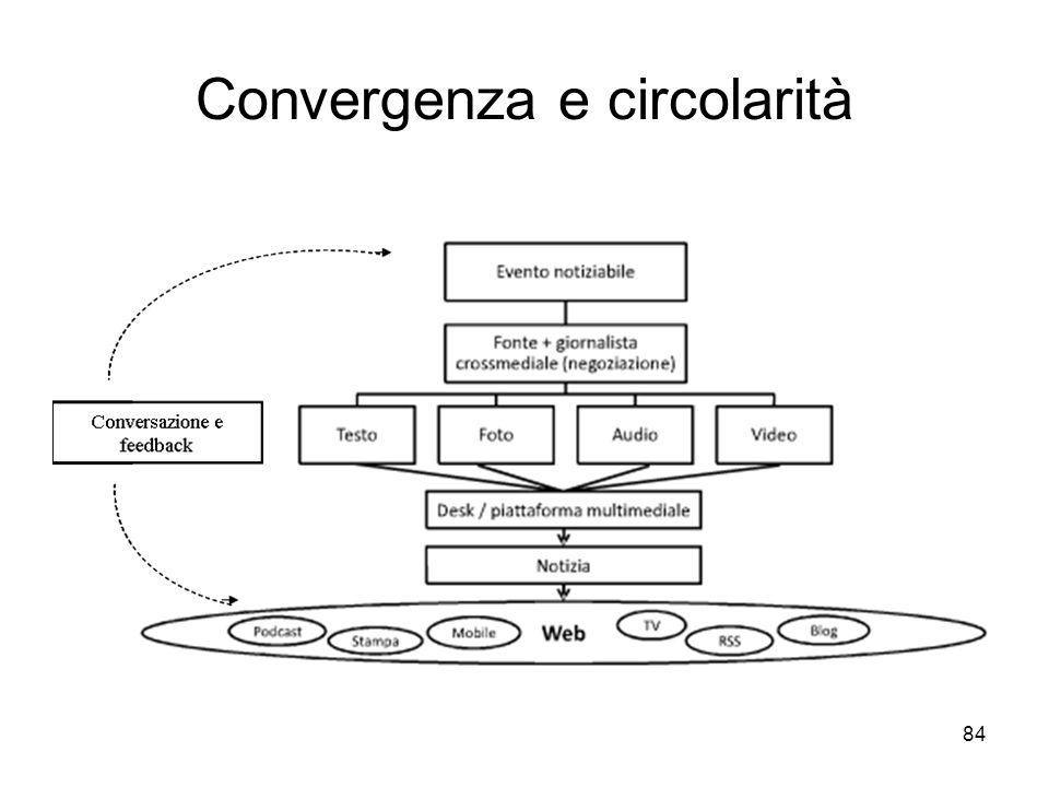 Convergenza e circolarità
