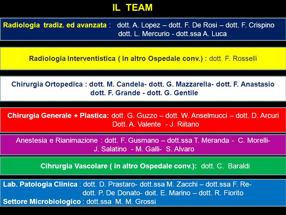 IL TEAM Radiologia tradiz. ed avanzata : dott. A. Lopez – dott. F. De Rosi – dott. F. Crispino.