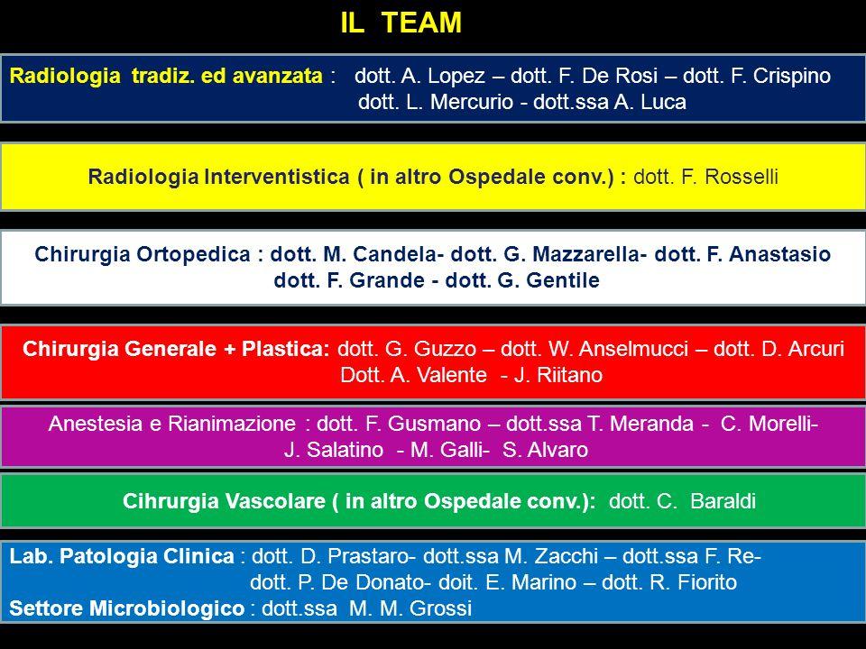 IL TEAMRadiologia tradiz. ed avanzata : dott. A. Lopez – dott. F. De Rosi – dott. F. Crispino. dott. L. Mercurio - dott.ssa A. Luca.
