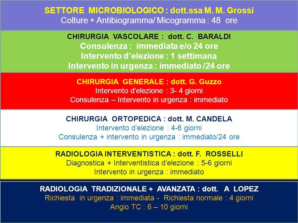 SETTORE MICROBIOLOGICO : dott.ssa M. M. Grossi