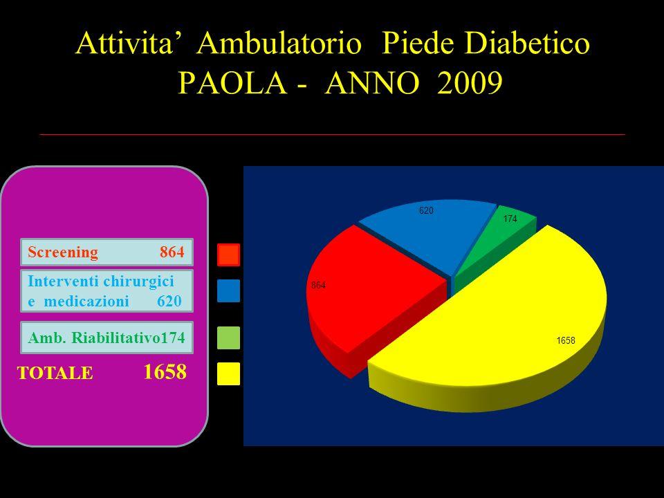 Attivita' Ambulatorio Piede Diabetico PAOLA - ANNO 2009