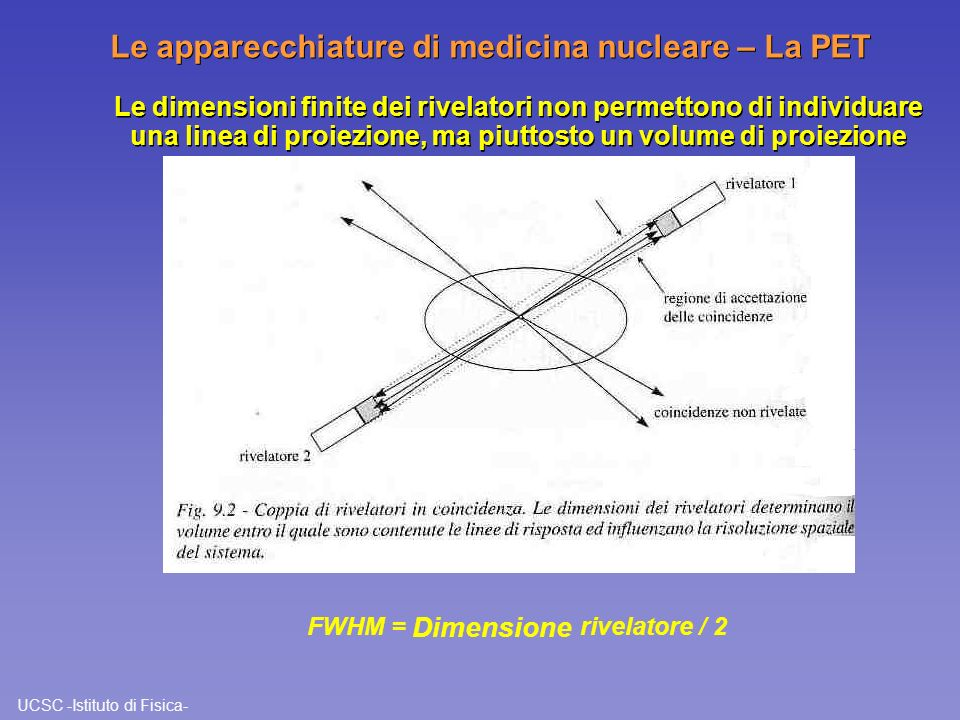 FWHM = Dimensione rivelatore / 2