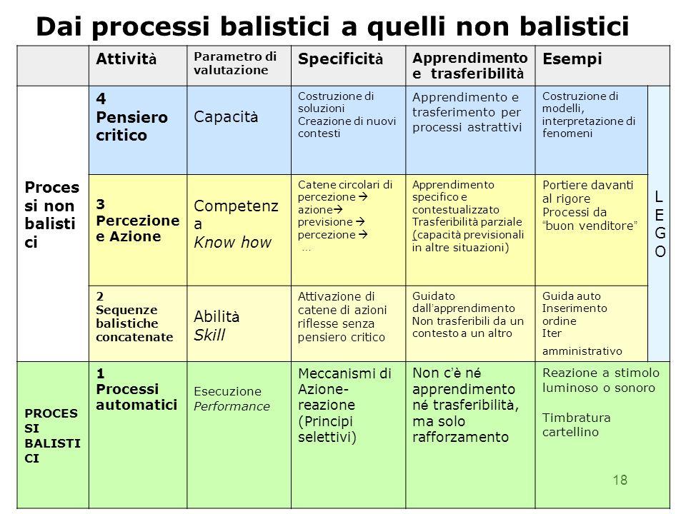 Dai processi balistici a quelli non balistici