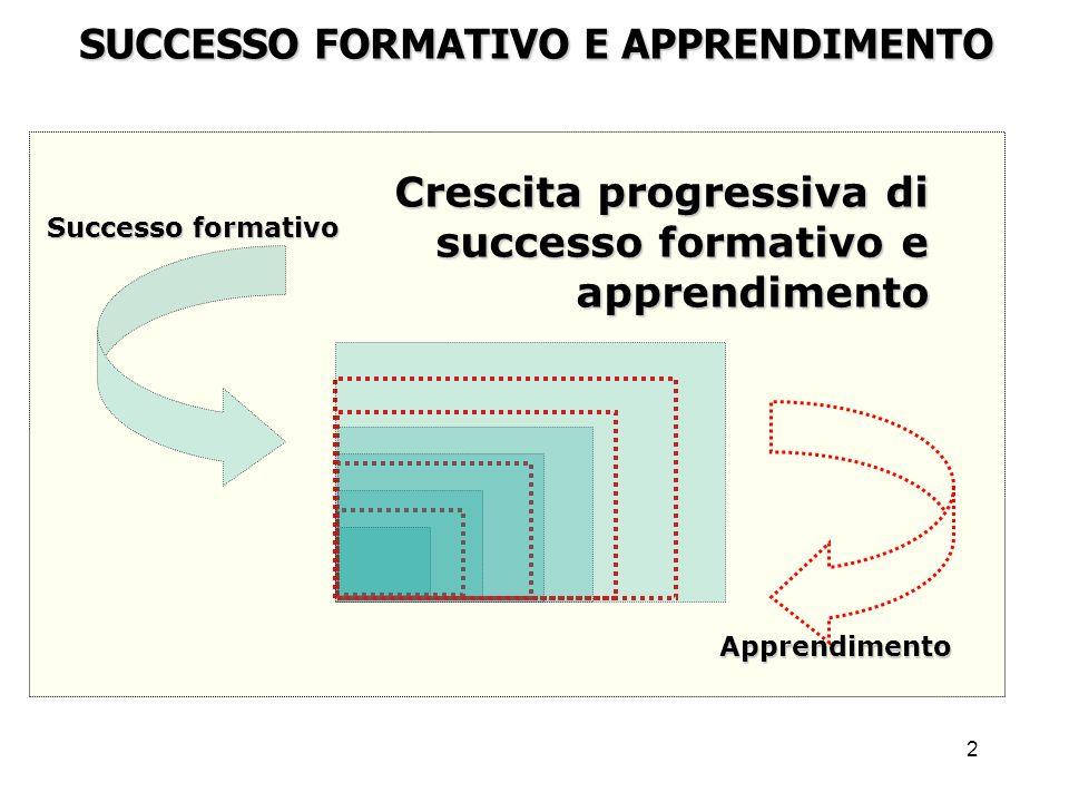 SUCCESSO FORMATIVO E APPRENDIMENTO