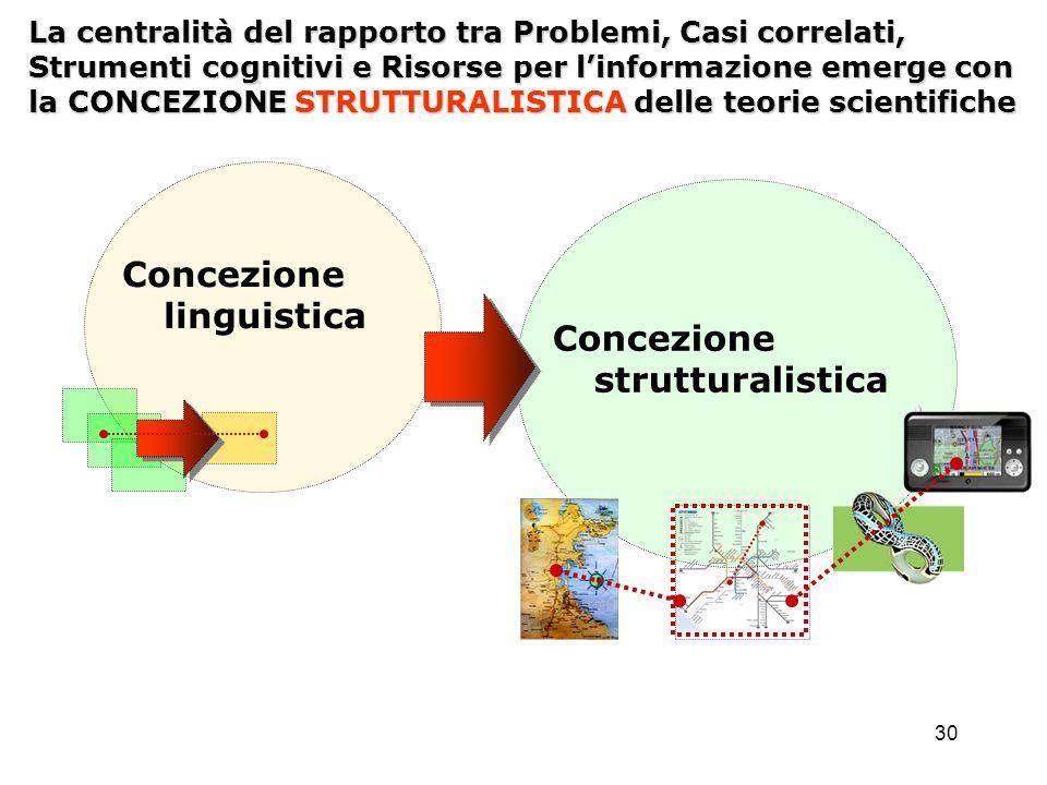 Concezione linguistica