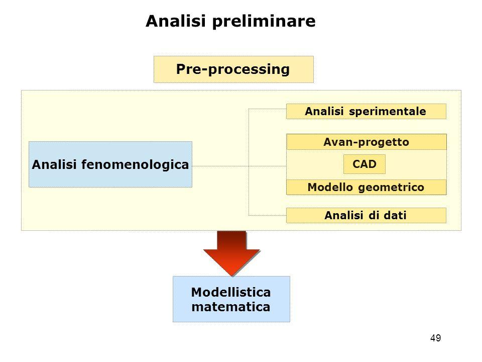 Analisi fenomenologica